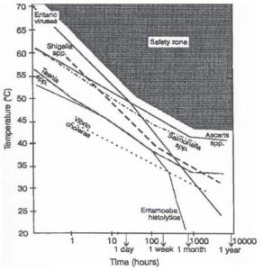 From Feachem, R.G., Bradley, D.J., Garelick, H. & Mara, D.D. 1983