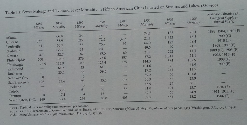 "Figure 7.2, Typhoid mortality and sewer mileage ""water and waste,"" Joel A. Tarr,"